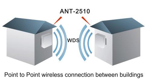 http://www.draytek.com/.upload/image/Applications%20Figure/wireless/ANT-2309-3.jpg