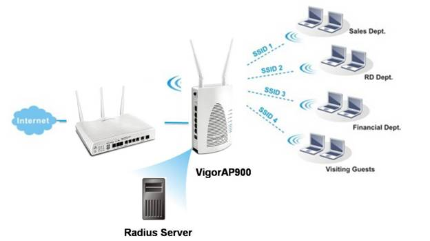 buildin radius server