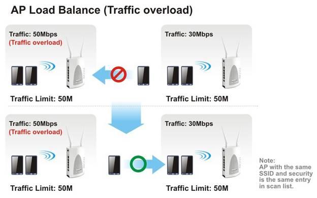 AP Load Balance