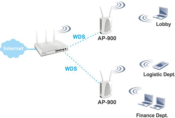 AP900 WDS Repeater 2