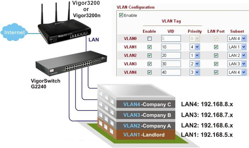 DrayTek Vigor 3200 Multi subnet with VLAN tag