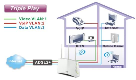 DrayTek Vigor 2710Vn Triple Play Application