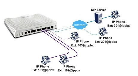DrayTek Vigor IPPBX 2820 Extend-able IP telephony through registrar of VigorIPPBXTM and SIP service providers