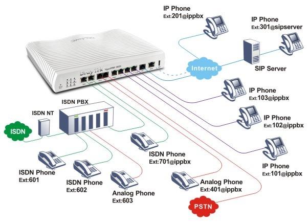 DrayTek Vigor IPPBX 2820 Versatile integration of SIP-based telephony by implementation of ISDN PBX and the PSTN network