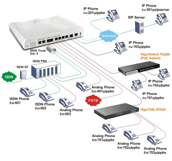 PoE-switch provides power-saving IP Phone for manageable IP telephony