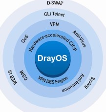 DrayTek VigorPRO 5300 All-in-one Unified Security Firewall Application