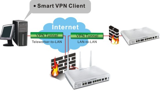 Draytek vigor2820n Vigor 2820n  VPN Application
