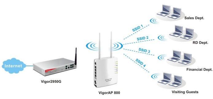 DrayTek VigorAP-800 Supports Multi-SSID