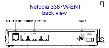 Netopia 3387W-ENT Back View - Illustration