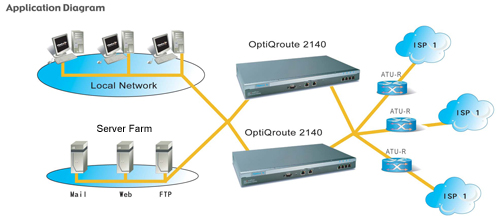 OptiQroute 2140 Load Balance Router High Availability Failover Application