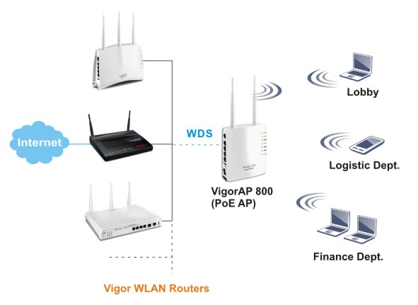Data exchange between wired & wireless devices using DrayTek Vigor AP 800