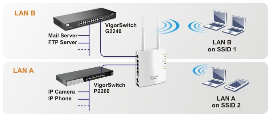 DrayTek Vigor AP 800 Dual LAN