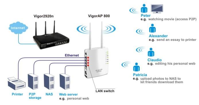 DrayTek Vigor AP 800 provides wireless networking for homes, dormitories, hotels, barracks, MTU and MDU applications