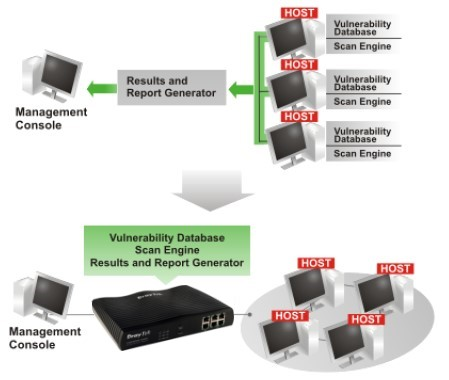 DrayTek VigorPRO 5300 Network Level Protection Application