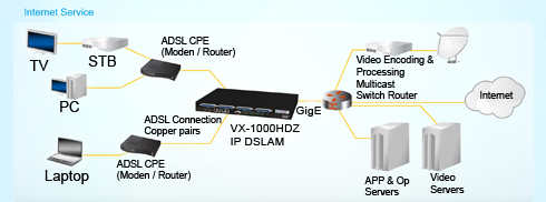 Typical VX-1000HDz 48 Port ADSL2+ Mini DSLAM Application