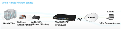 VX-1000HDz 48 Port ADSL2+ Mini DSLAM VPN Application
